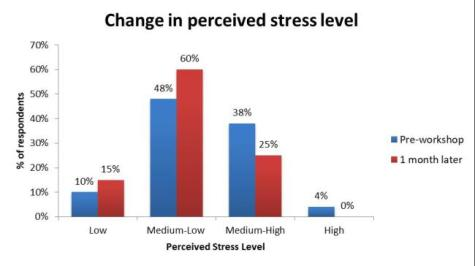 Results of stress management and burnout prevention workshop at company's Brighton office