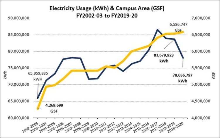 Electricity Consumption FY03-FY20
