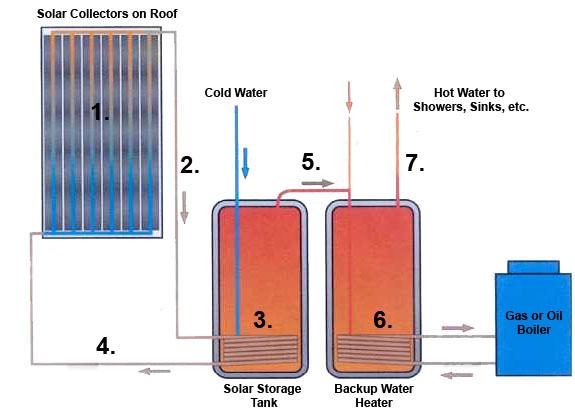 fort hoosac solar hot water – sustainability