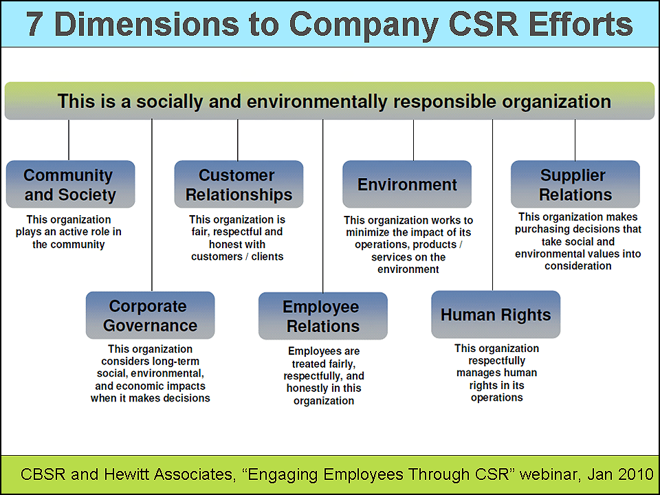 employee engagement and csr transactional relational Employee engagement at modern corporate social responsibility and employee engagement course overview employee engagement and csr: transactional relational and.