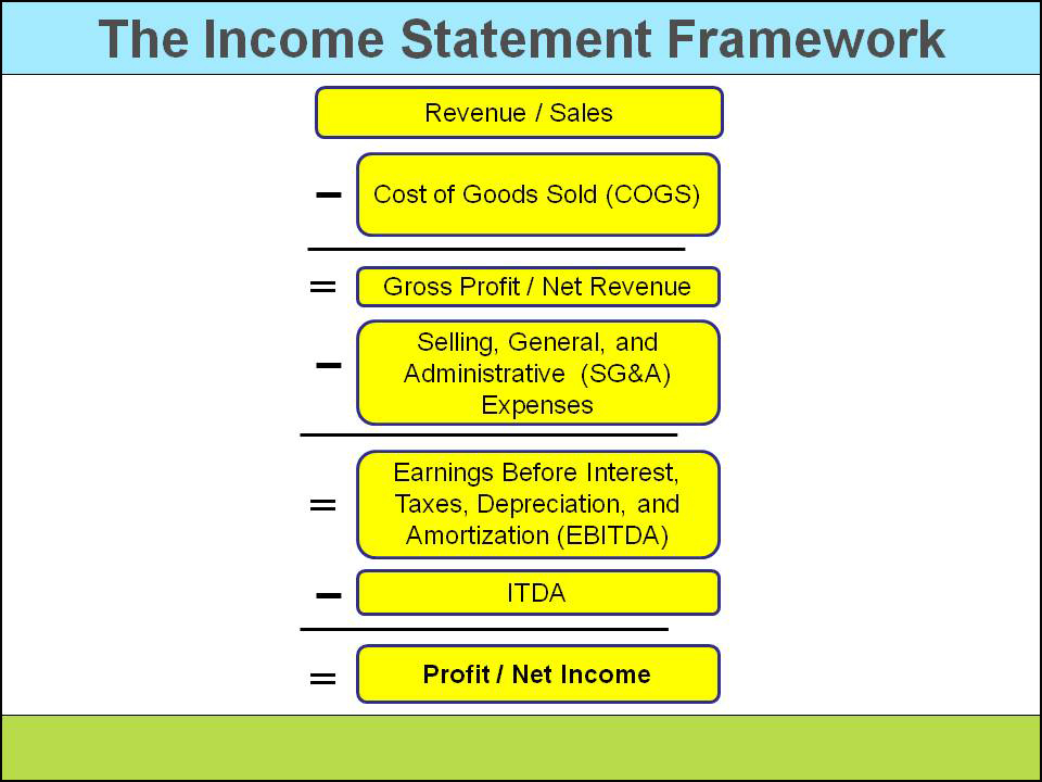 Click On Image To Enlarge  Components Of Income Statement