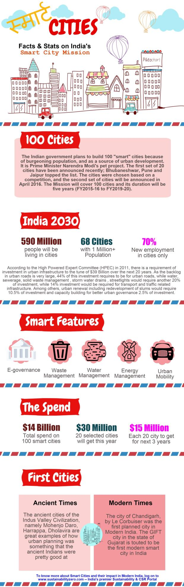 Smart City - Sustainabilityzero - infographic