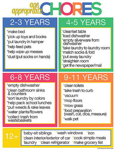 A chart showing age appropriate jobs for children to do around the home.