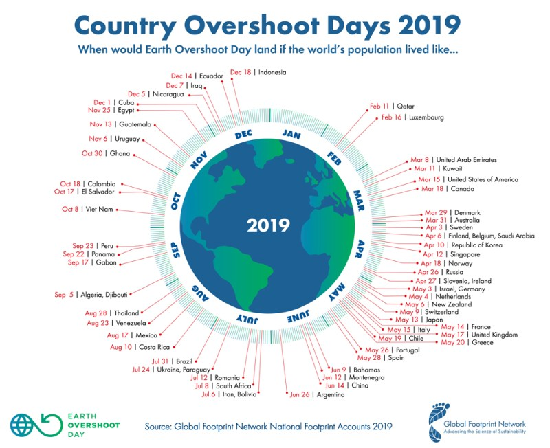 A visual showing the Earth overshoot date by country