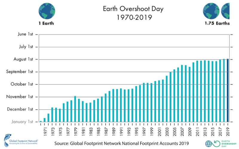 A graph showing Earth overshoot day from 1970 to 2019