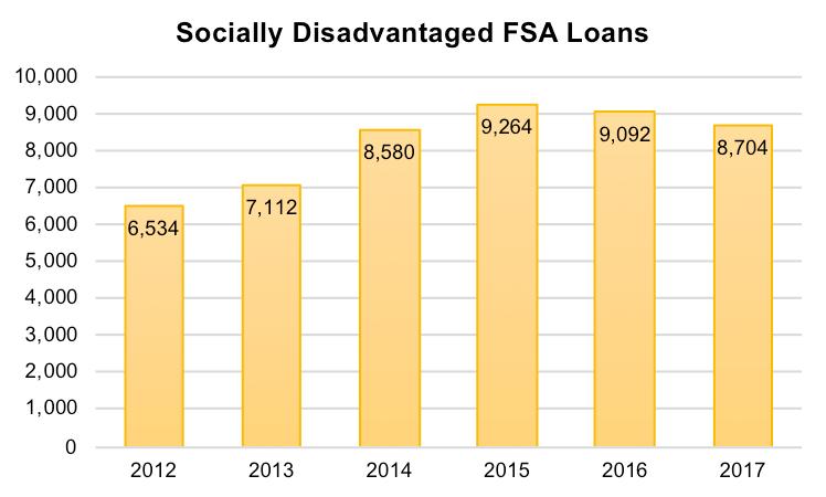 FSA Loans to SDA Farmers, FY 2017
