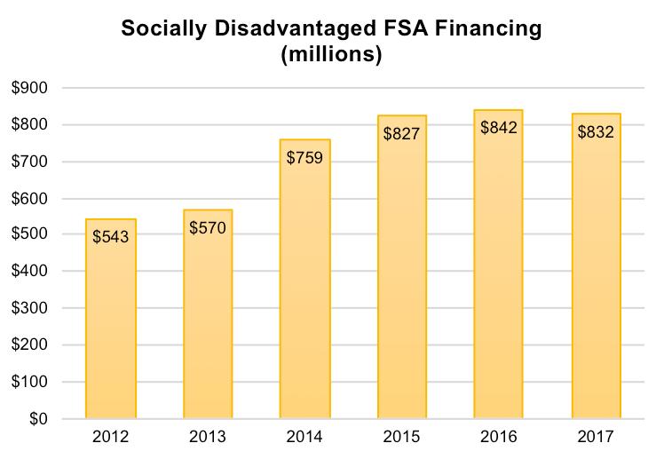 FSA Financing (millions) to SDA Farmers, FY 2017