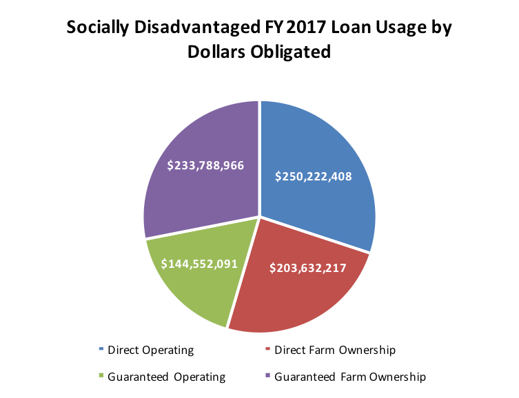 SDA FSA FY 2017 Loan Usage by Dollars Obligated (millions)