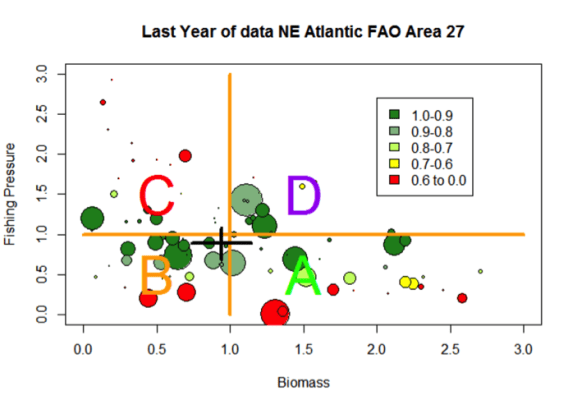 Figure 11: Kobi plot with points shaded by fraction of potential yield obtained at current fishing mortality rate.