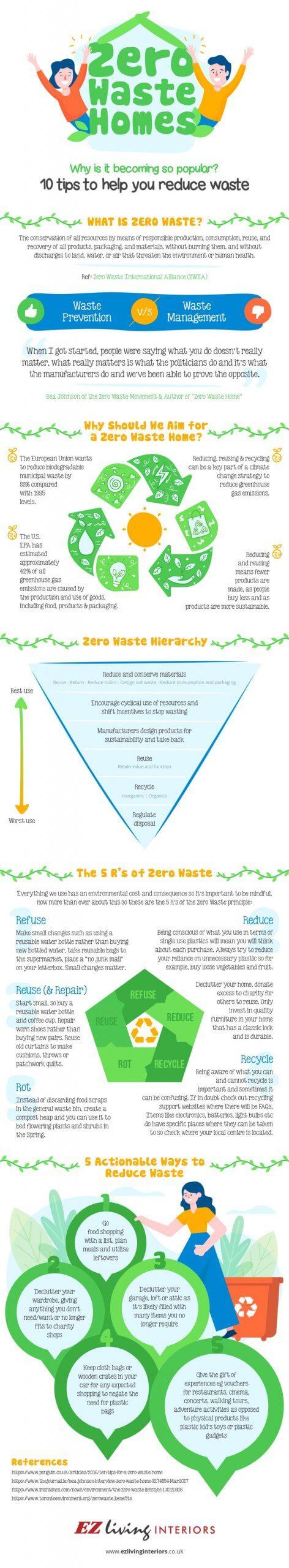 Zero-waste homes infographic