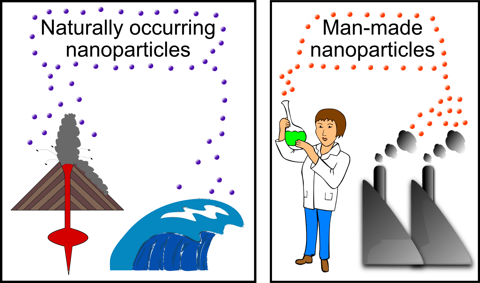 Nanoparticles Are All Around Us Sustainable Nano
