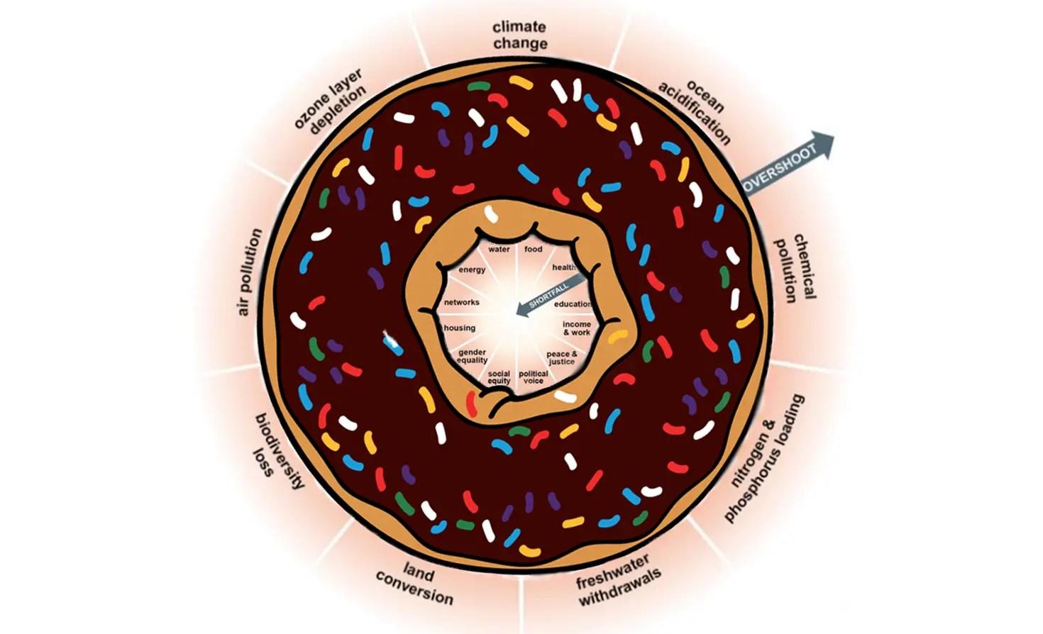 amsterdam doughnut model