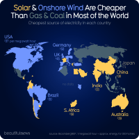 Wind & solar is cheaper than oil & gas, now what?