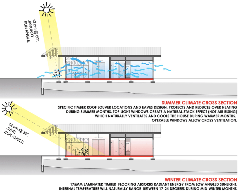 The principles of passive solar and passive ventilation - Temperature to keep house in winter ...