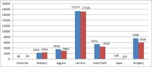 Number of Crimes by Type, City of Atlanta, 2011 (blue) and 2013 (red)