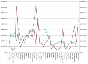 Crimes per Entries (red) with Incomes (blue), MARTA FY2013
