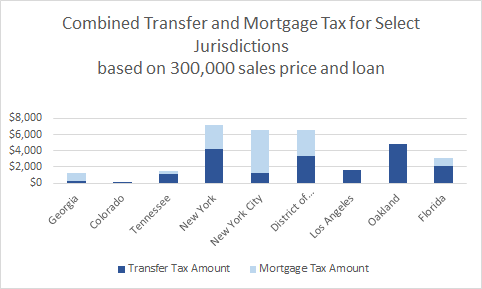 Combined Transfer and Mortgage