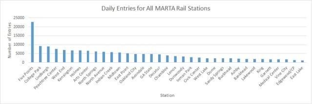 MARTA Station Entries