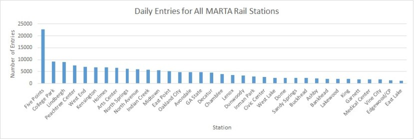 MARTA Station Entries