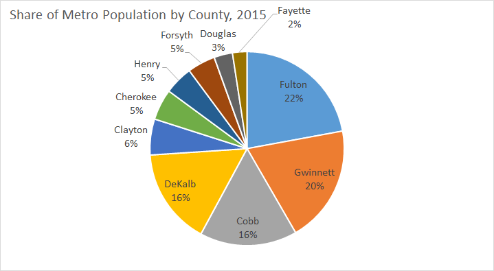 Share of Metro Pop 2015