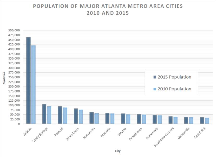 2015 ATL Metro Area Cities Population