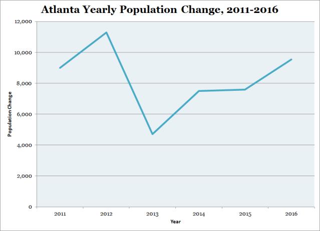 Atlanta Yearly Population Change 2011 2016