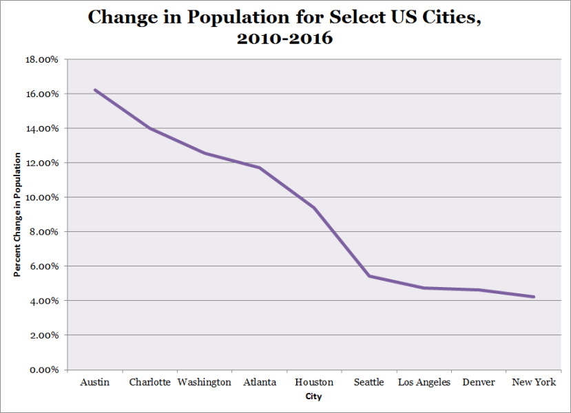 Change in Population for Select US Cities 2010 2016
