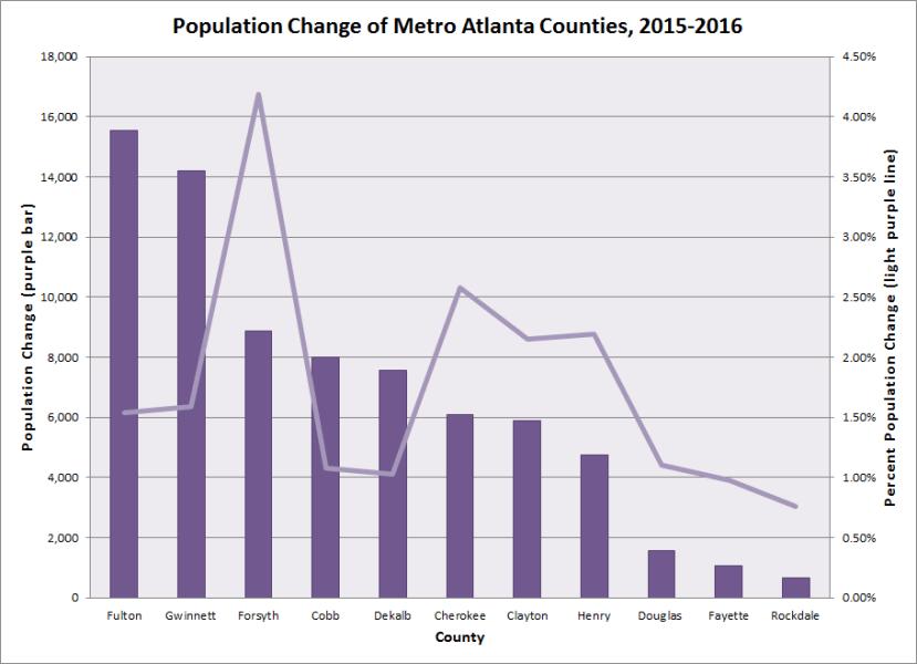 Population Change of Metro Atlanta Counties 2015-2016