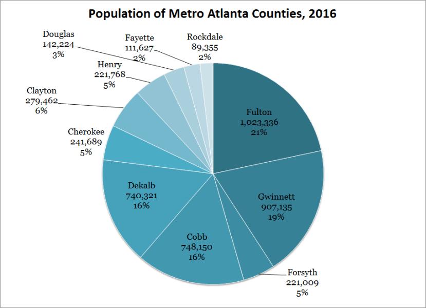Population of Metro Atlanta Area Counties 2016