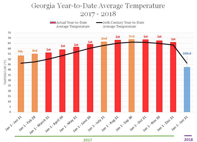 Georgia Monthly Average Temperature January 2017-January 2018