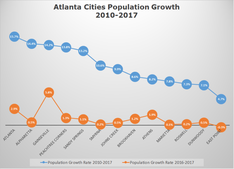 Atlanta Cities Population Growth, 2010-2017