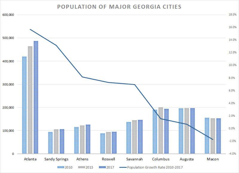 Map Of Georgia With Major Cities.Atlanta Surges In Growth As Metro Area Exceeds 45 Of Georgia S
