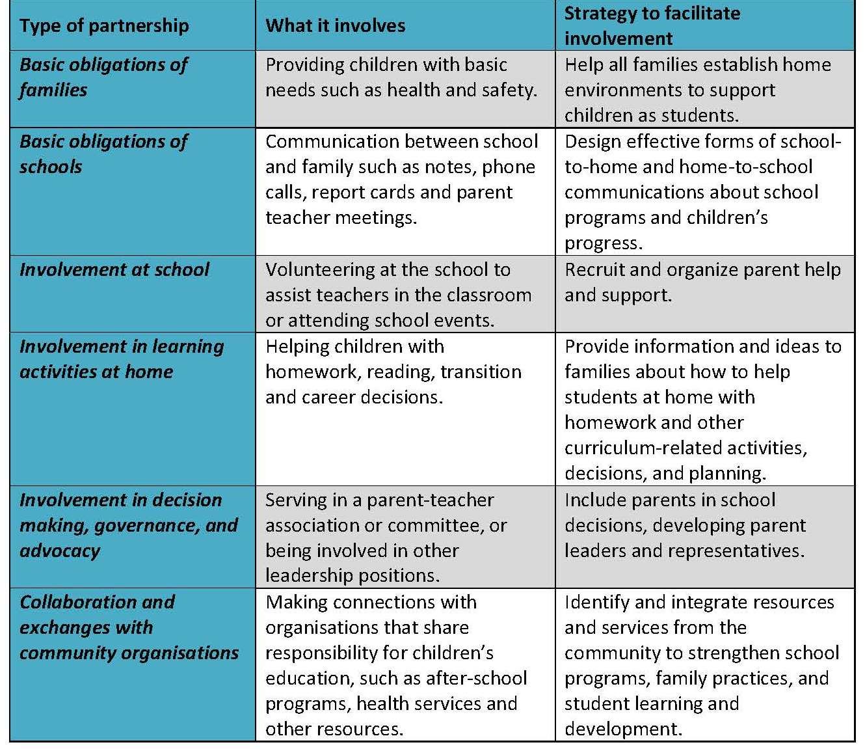 Parent Involvement Ideas