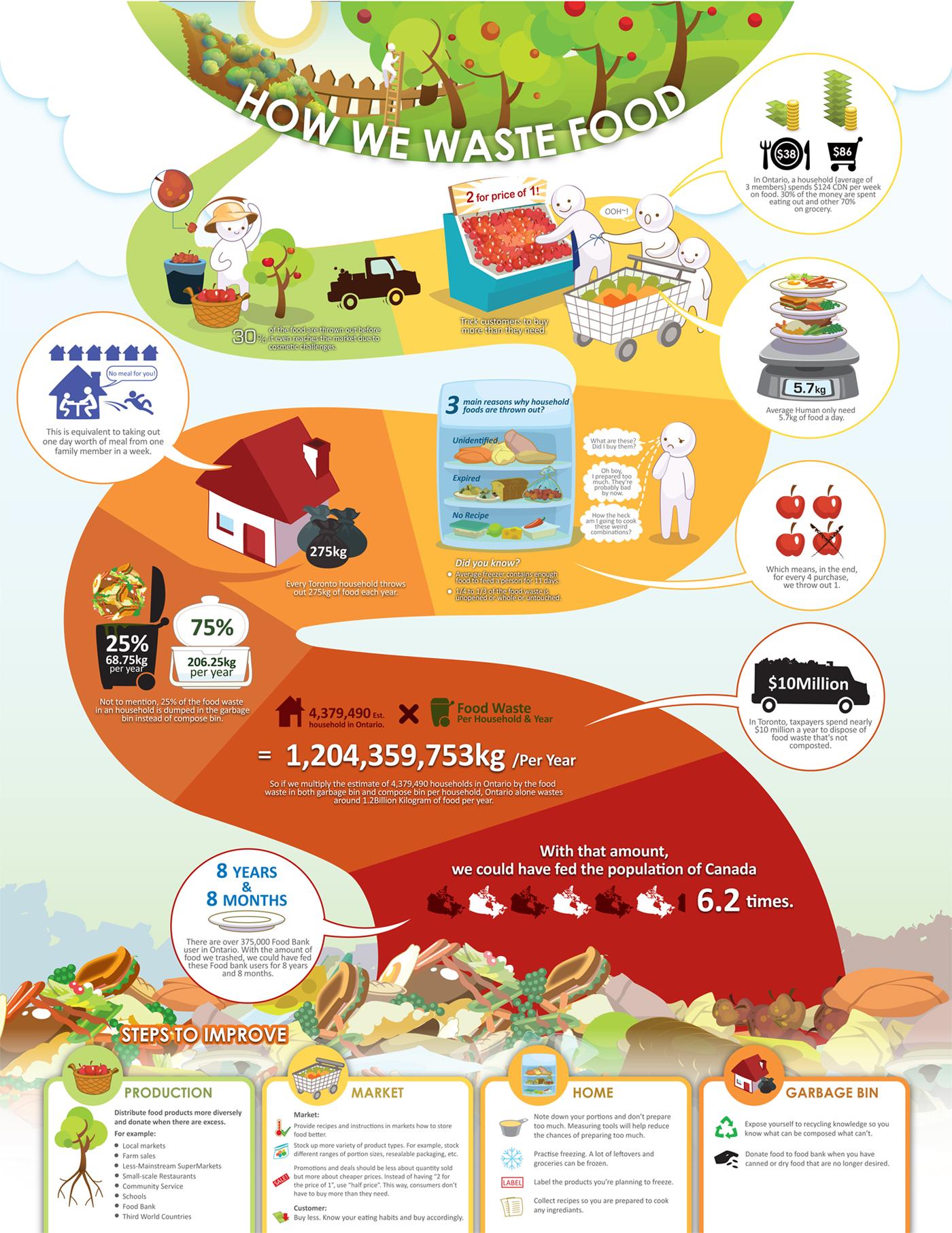 How We Waste Food Sustain Ontario