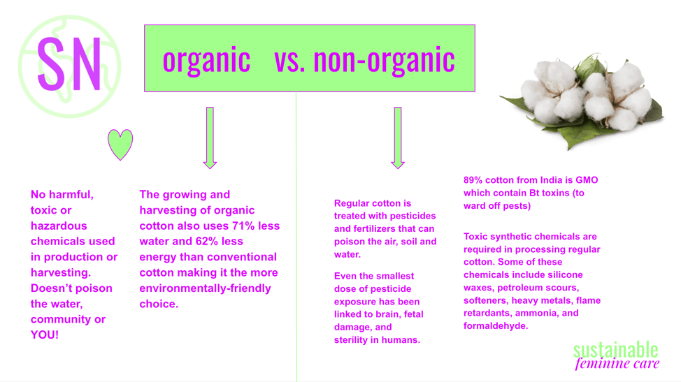 the difference between organic and non organic cotton