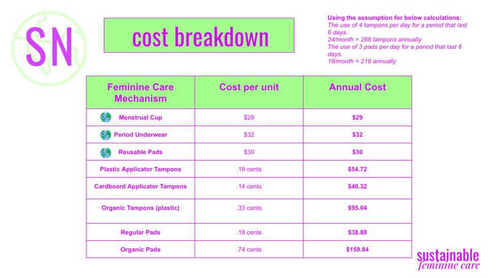cost breakdown of sustainable feminine care options