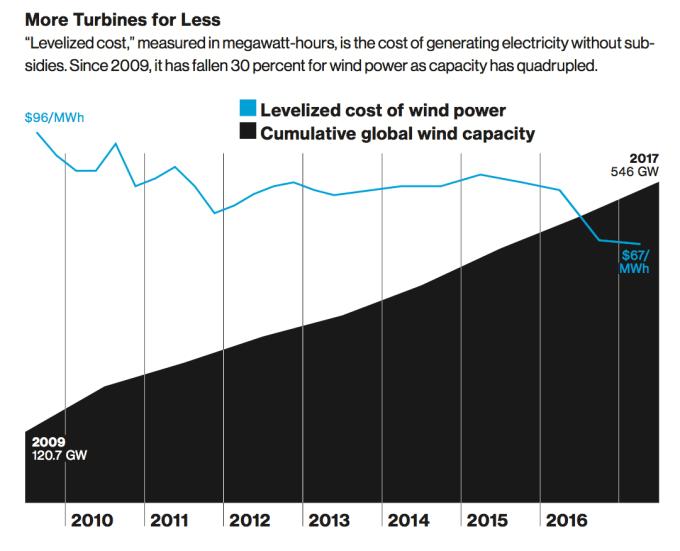 more turbines for less