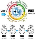 Image of Asahi Foundation Environmental Doomsday Clock
