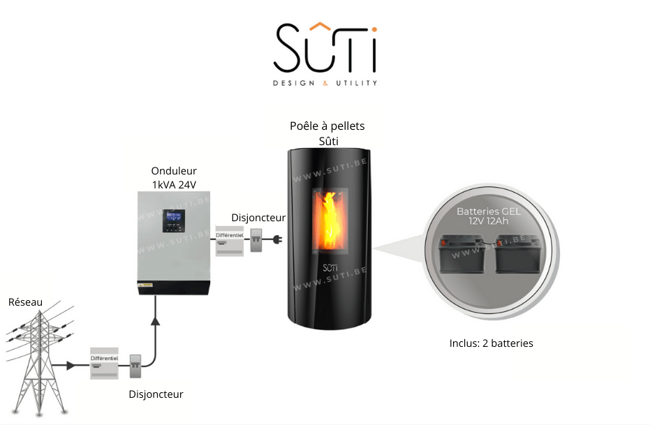 SÛTI Design & Utility | Poêles à pellets design | KIT Anti Black Out schéma