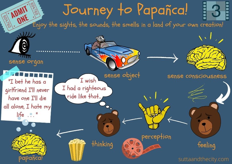 A comic strip showing the phases leading to papanca