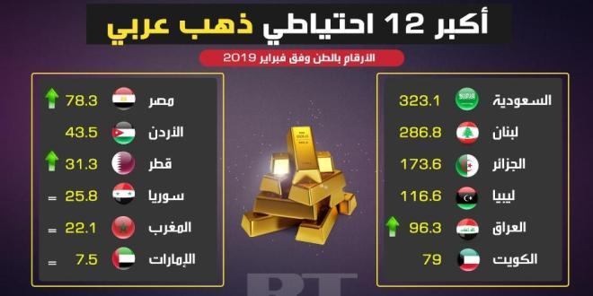 #سوريا تتقدم على الإمارات في احتياط الذهب..!