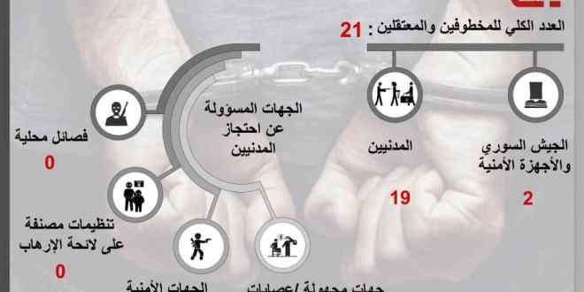 21 حالة خطف واعتقال تعسفي بالسويداء في شهر تشرين أول من عام 2019 .!