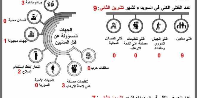 السويداء 24 ترصد مقتل 9 مواطنين في محافظة السويداء شهر تشرين الثاني 2019 .!