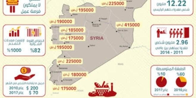 الاقتصاد السوري الحلفاء يأكلون الحصرم والمواطنون يضرسون