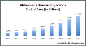 Alzheimerscostofcare