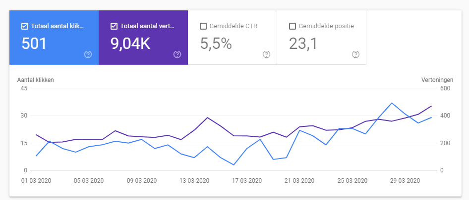 google search console maart