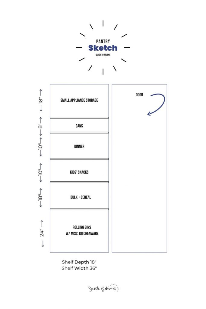Sample pantry design plan.
