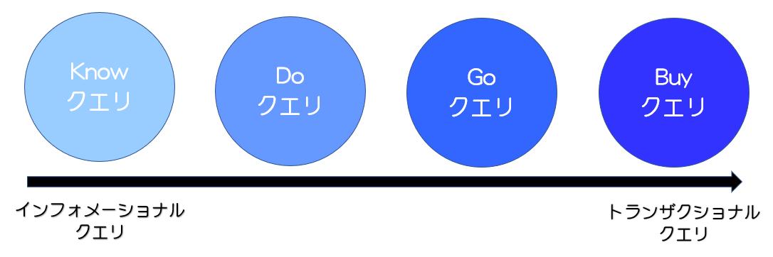 4つのクエリの種類