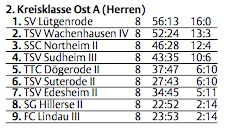 Thorsten Dowe - Tabelle 2.K-Kl.Ost A 6.1.2009