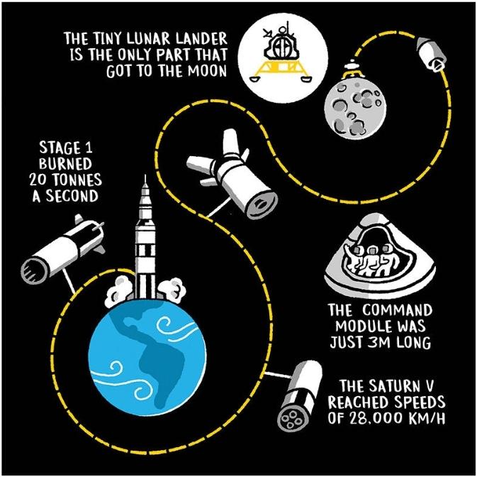 Kako smo došli do Mjeseca … i natrag?